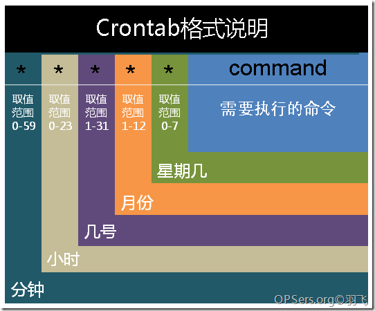 《crontab命令详解 含启动/重启/停止》